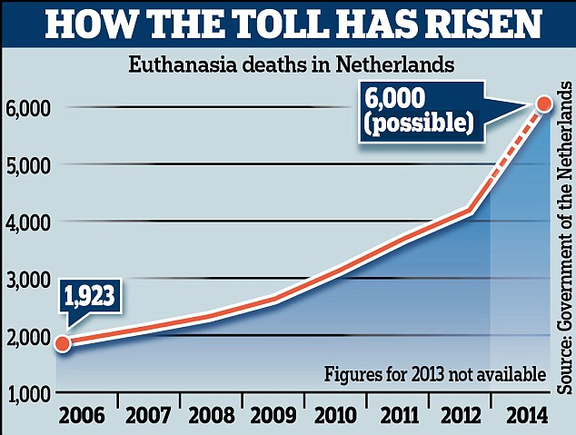 Legalizing euthanasia or assisted suicide: the illusion of safeguards and controls