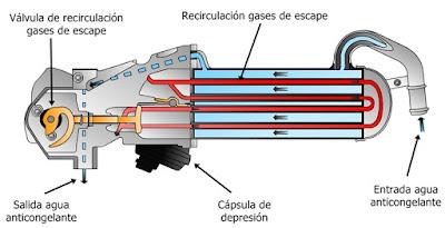 Enfriador de los gases de escape