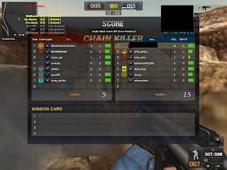 Cheat Point Blank Terbaru 3 Juli 2012