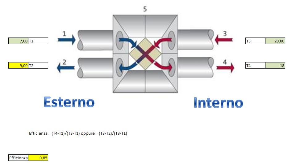 Efficienza recuperatore di calore installazione - Ventilazione recupero calore ...