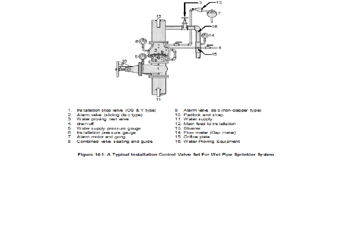 Unit 14 sprinkler control valves and ancillary equipment fire typical installation valves for automatic sprinkler installations are shown in figures 14 1 and 14 2 for the wet and dry pipe system respectively nvjuhfo Choice Image