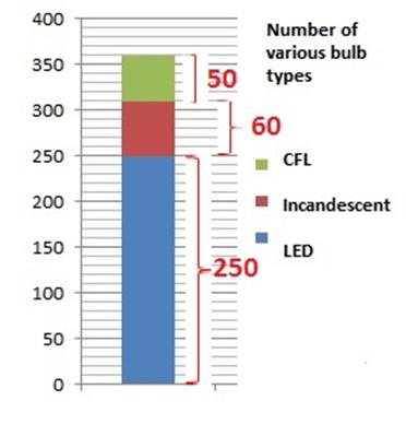 data interpretation set 3