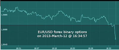 Live Trading Charts Binary Options