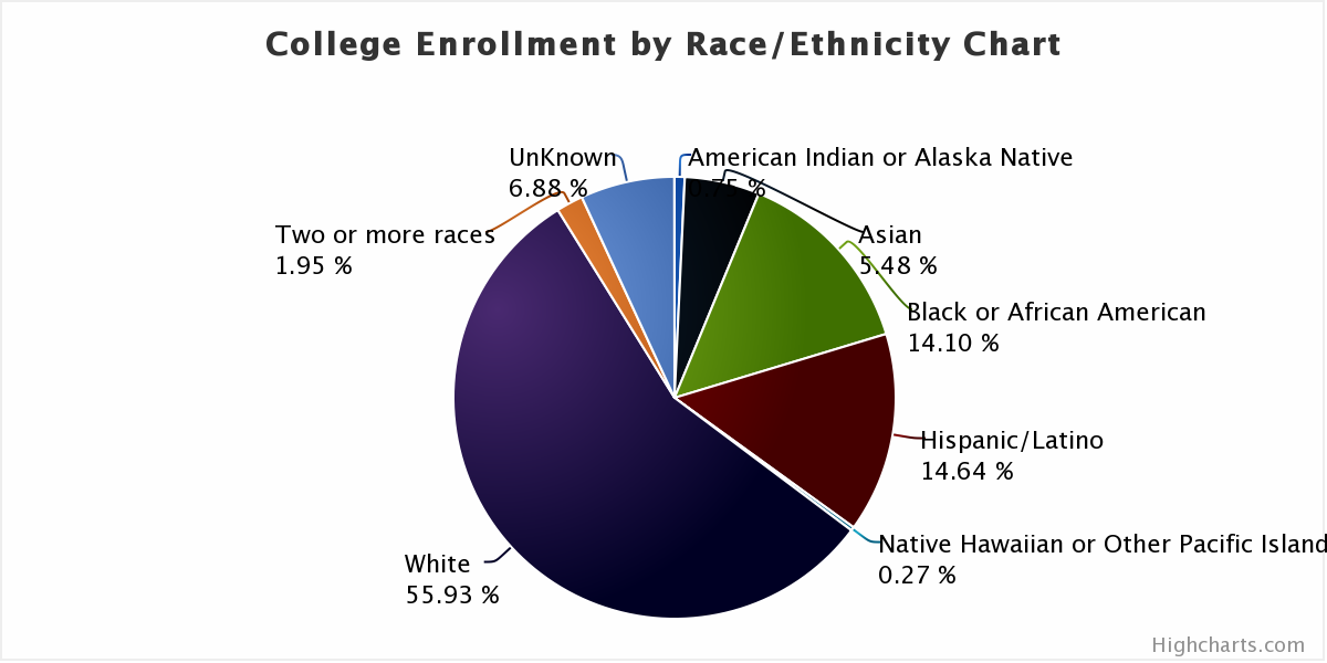US College Total Enrollment By Race and Ethnicity