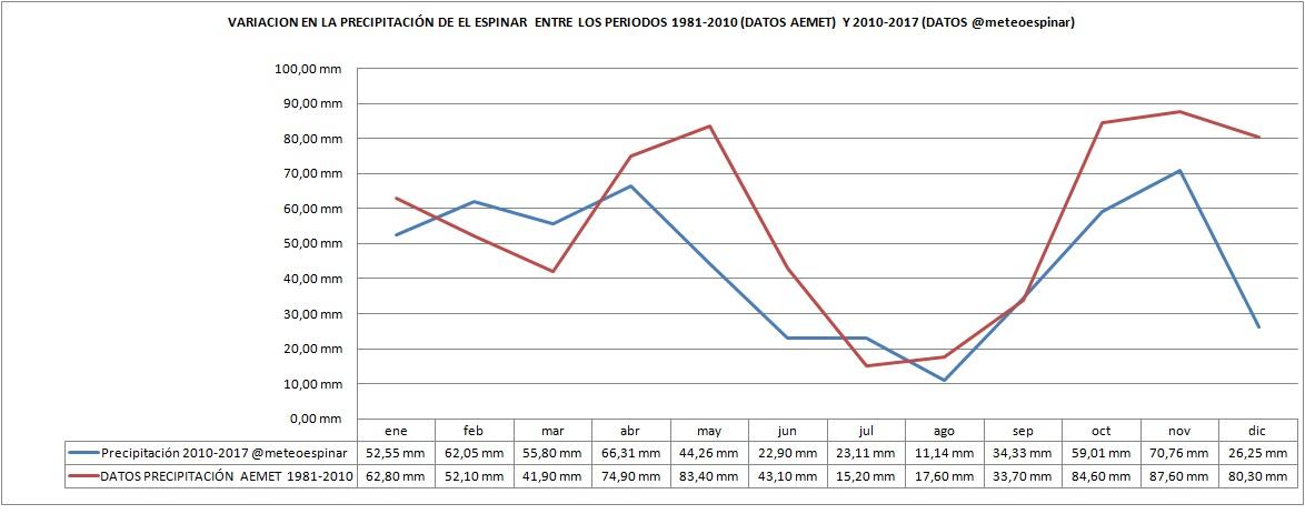 Comparativa entre las precipitaciones AEMET (1981-2010) y @meteoespinar (2010-2016)