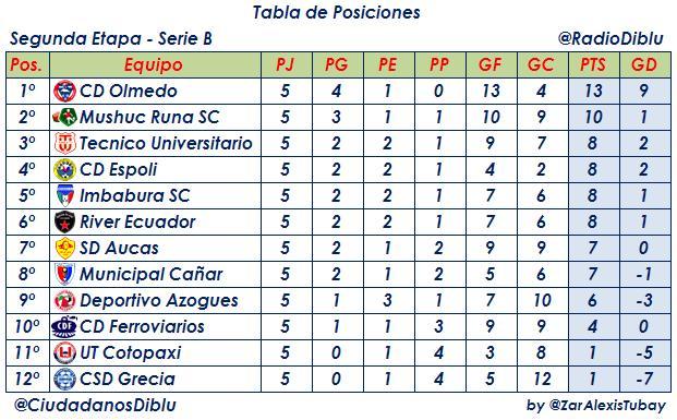 Ver La Tabla De Posiciones Del Campeonato De Primera 2016   Calendar ...
