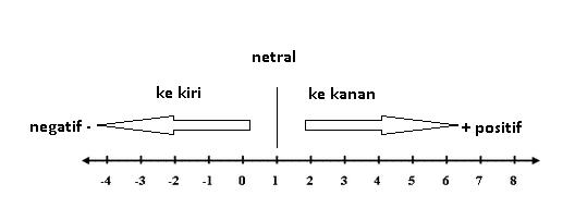 Mengenal bilangan bulat matematika menyatakan letak bilangan bulat dengan garis bilangan ccuart Gallery