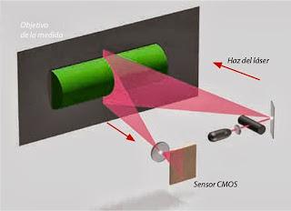 El escáner RANGE 7 de tecnología láser es idóneo para el campo industrial