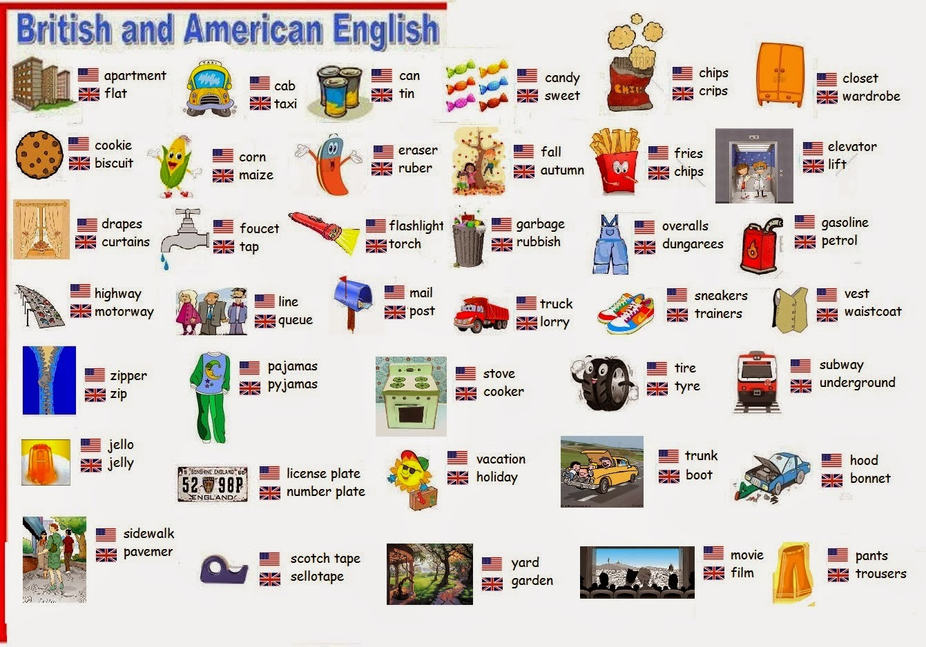 British English American Vocabulary List Learn