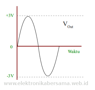grafik-sinus-pencatuan-simetris-opamp-741