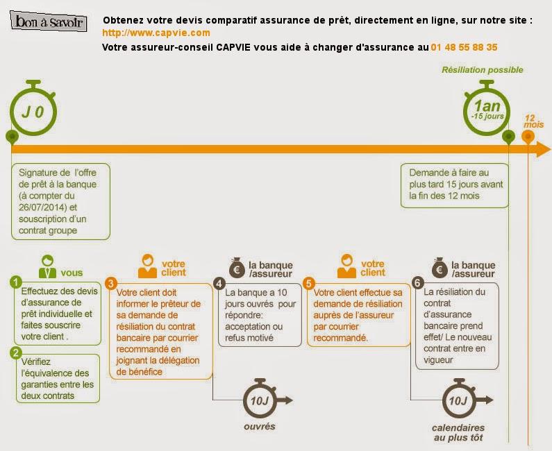Courtage assurance mutuelle loi hamon et assurance for Loi hamon assurance voiture