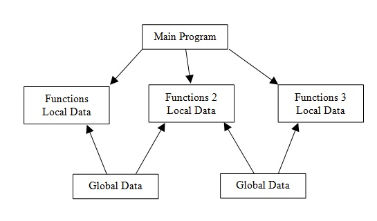 Java Tutorial Point | Javatpoint Java | Core Java