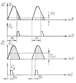 Принцип открытия тиристоров напряжением управления при низких (а) и высоких (б) частотах вращения