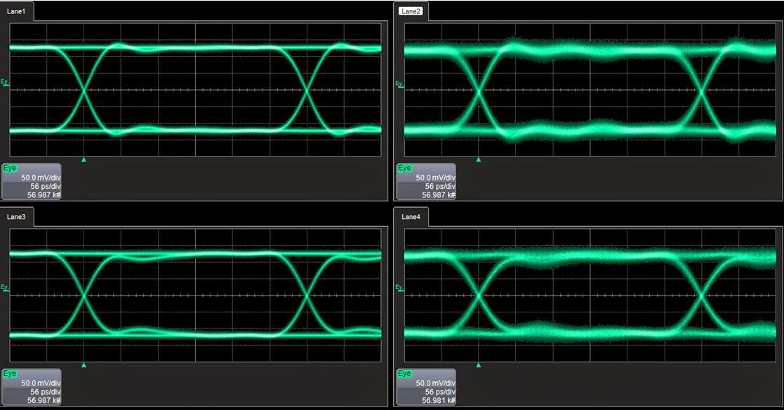 Four 3-Gb/s PRBS7 eye diagrams