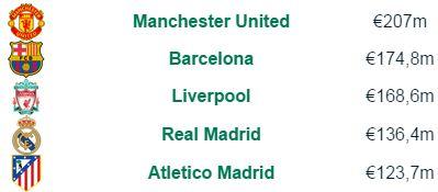 5 Klub Paling Boros Dalam Bursa Transfer Pemain 2014/2015