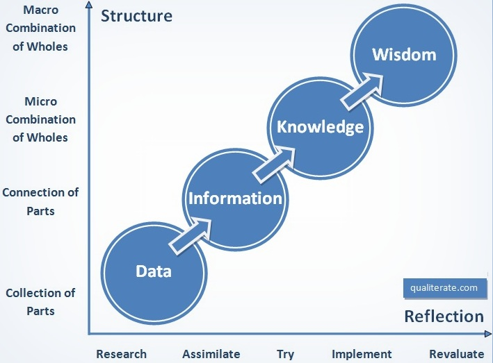 From Data To Wisdom
