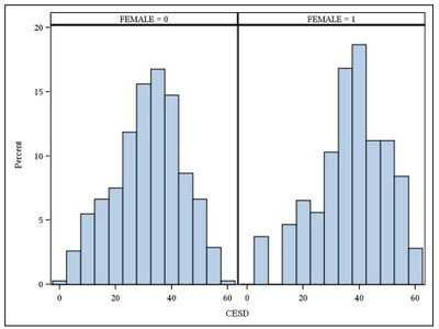 Example 8.40: Side-by-side histograms
