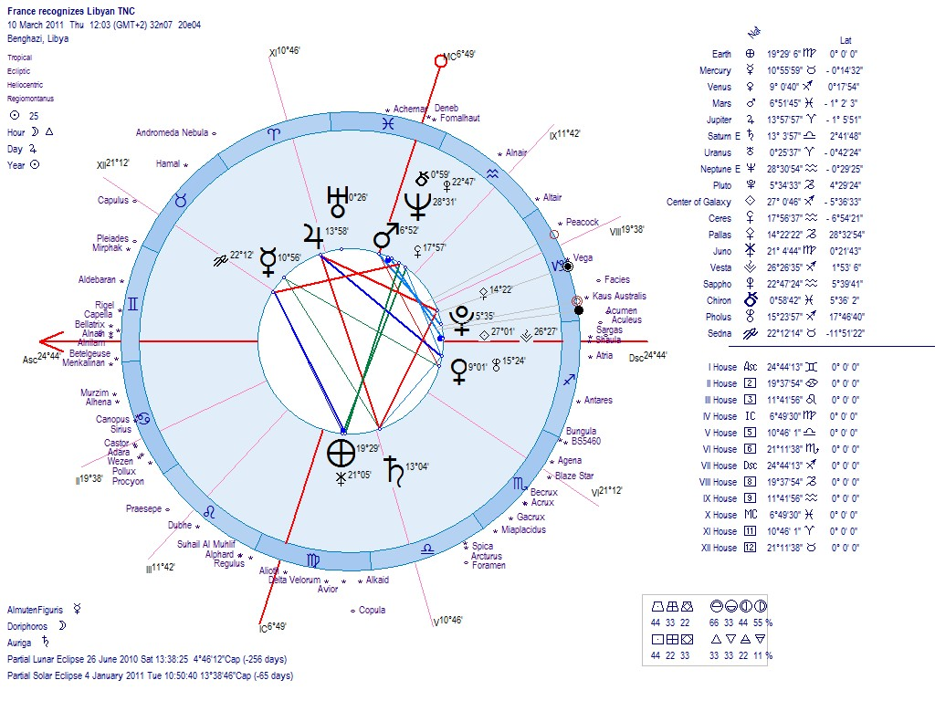 Astrology of the new libya republic 2011 horoscope for the new libya republic 10 march 2011 10h03m gmt benghazi libya geocentric astro chart left heliocentric astro chart right geenschuldenfo Gallery