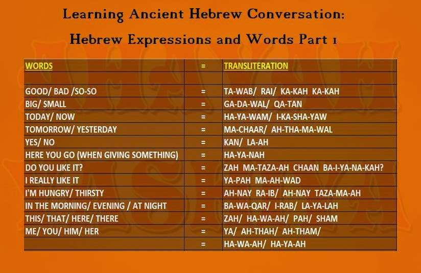 Ahayah yashiya learn ancient phoenician paleo hebrew hebrew hebrew expressions and words m4hsunfo