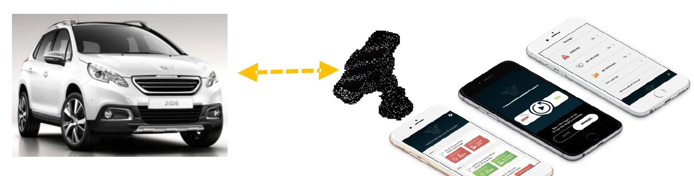 voiture communicante psa et l int gration du smartphone une approche globale. Black Bedroom Furniture Sets. Home Design Ideas