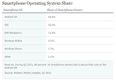 Android domina 48,5% dos smartphones nos EUA