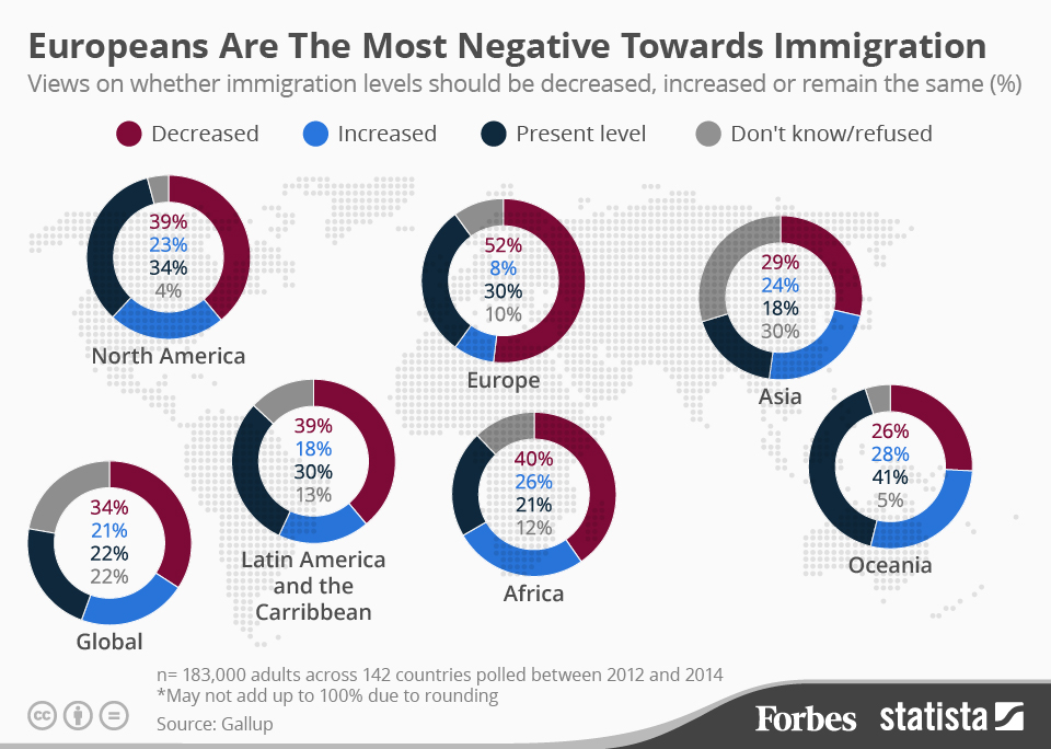 Europeans are the most negative towards immigration