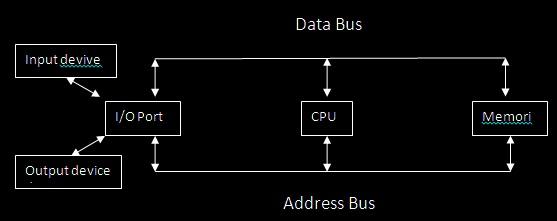 5 jenis dan cara kerja peralatan input welcome diagram blok komputer ccuart Images