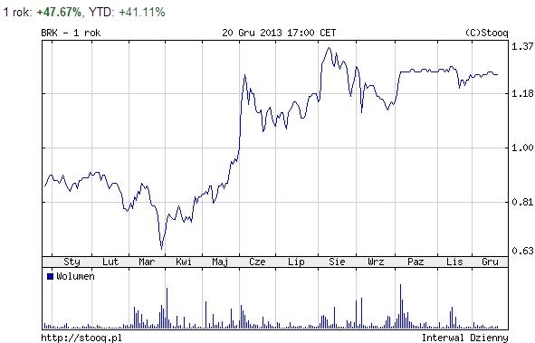 Akcje firmy Barlinek wezwanie