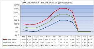 Evolución de las T en 2016 a 19/09/16: