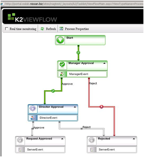 how to start a k2 workflow from a sharepoint workflow