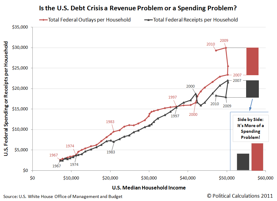 Is the U.S. Debt Crisis a Revenue Problem or a Spending Problem?