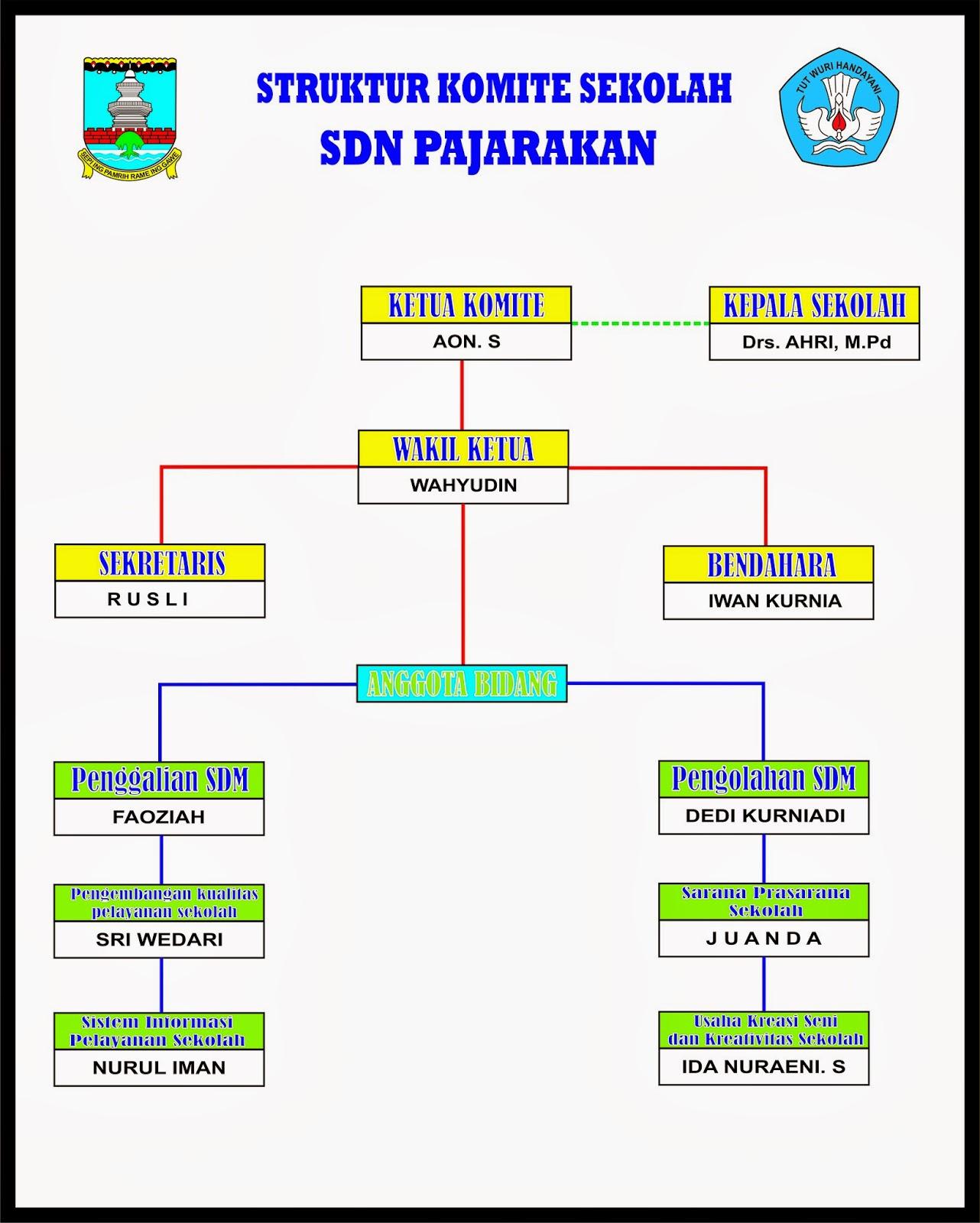 Struktur Komite Sekolah Sdn Pajarakan Petir