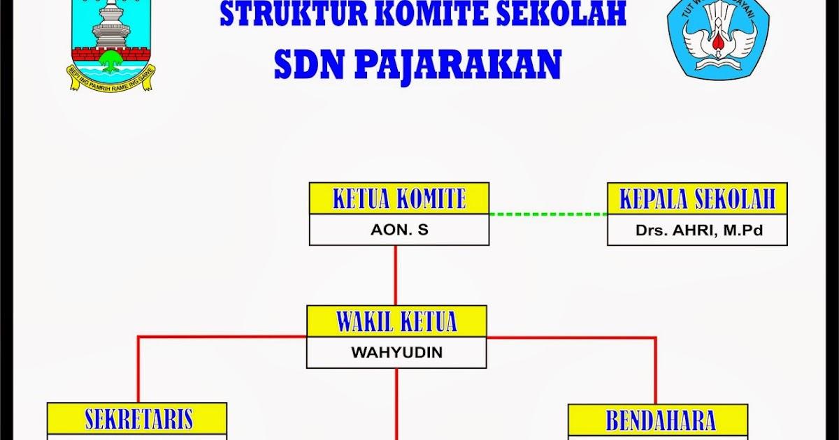 Struktur Komite Sekolah - SDN PAJARAKAN - PETIR