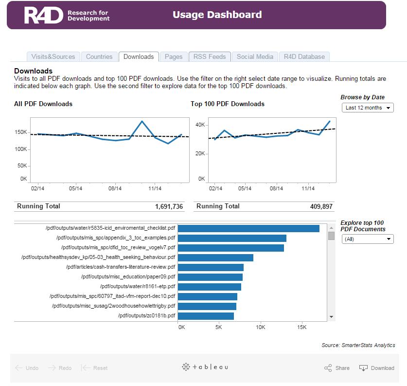 R4D Usage Dashboard
