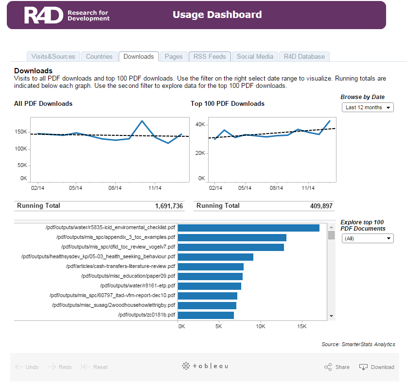 R4D Usage Dashboard