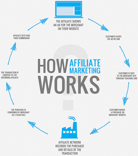 Tips Buat Duit Online Menerusi Affiliate