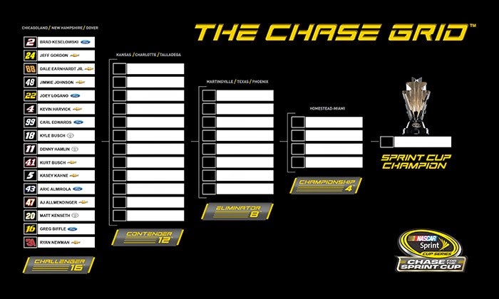 2014 #NASCAR Sprint Cup Championship Chase Grid