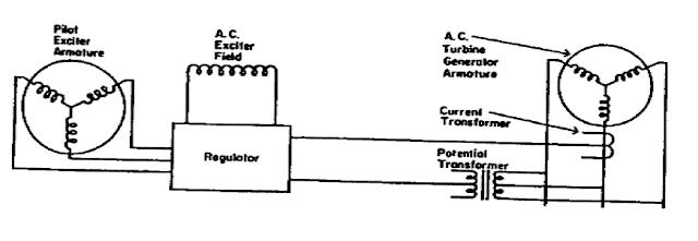 diagram sistem eksitasi tanpa sikat  brushless excitation