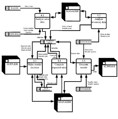 Data Model Diagram Using Visioon Wiring Diagram Visio Template