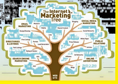 gambar strategi Internet Marketing