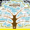 Apa Strategi Internet Marketing Untuk Bisnis Properti Yang Paling Ampuh ?