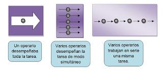 division del trabajo y especializacion del obrero-teoria cientifica de la administracion