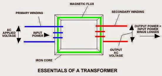 essentials of a transformer