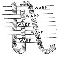 Diagram of Warp and Weft