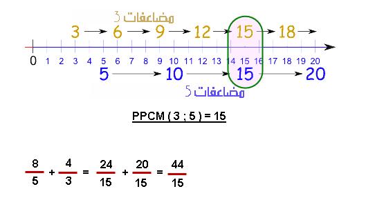 المضاعف المشترك الأصغر للعددين 5 و 3