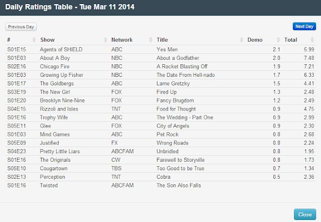 Final Adjusted TV Ratings for Tuesday 11th March 2014