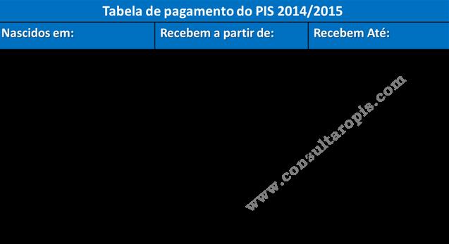Tabela PIS 2014/2015