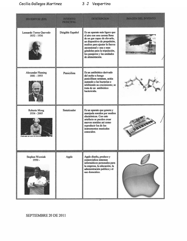 inventores famosos y sus inventos