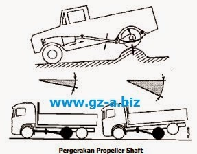 Pergerakan Propeller Shaft