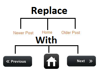 How to change older post newer post in blogger